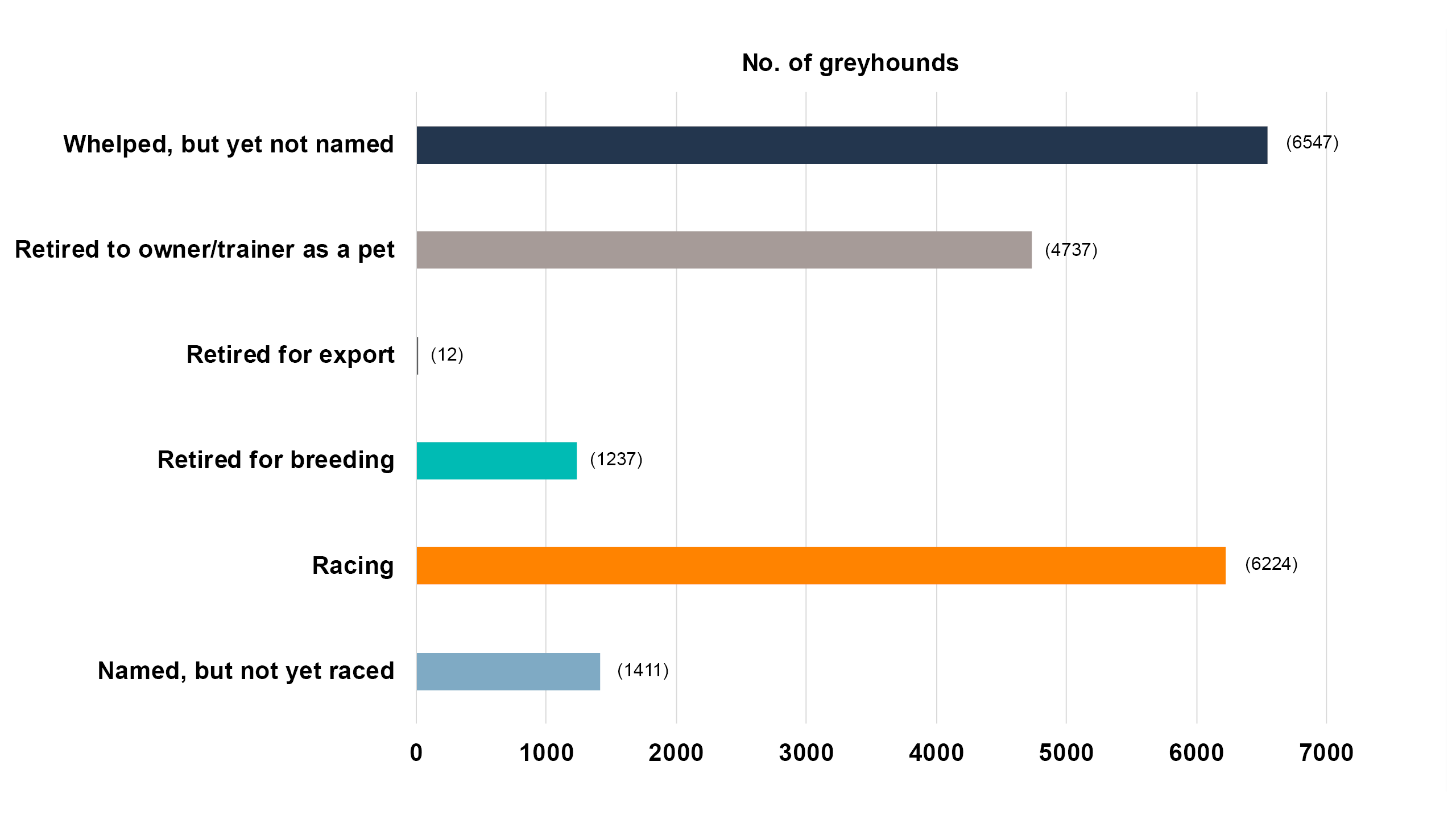 As at November 2020 there are approximately 20168 registered greyhounds